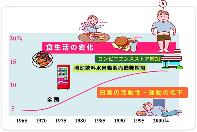 小児 標準 体重